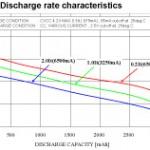 リチウムイオン電池の放電特性