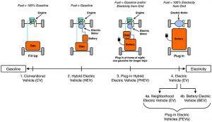 EV system