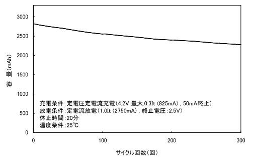 リチウムイオン電池のサイクル特性