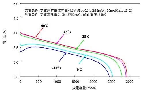 リチウムイオン電池の放電温度特性