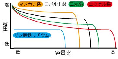 リチウムイオンバッテリーの正極材と電池特性の関係