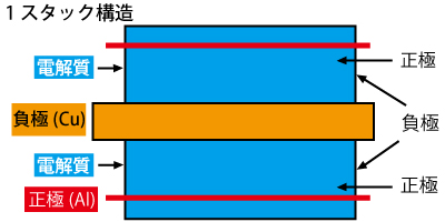 リチウムポリマー電池1