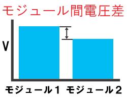 リチウムイオン電池間の電圧差