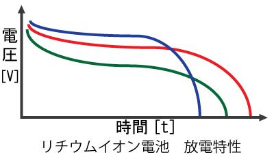 電圧差による放電特性の変化