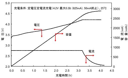 リチウムイオン電池のCCCV充電