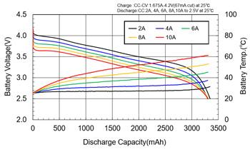 リチウムイオン電池の充放電特性
