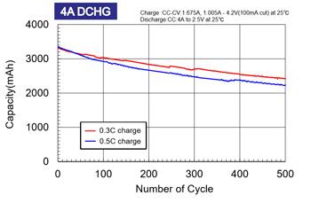 リチウムイオン電池のサイクル容量低下