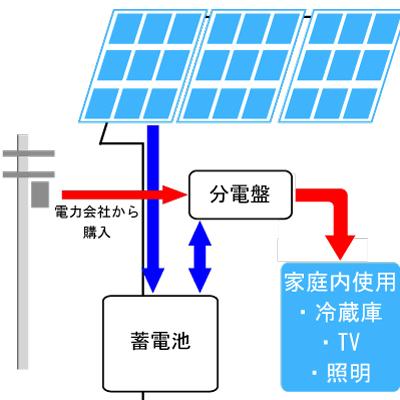 太陽光システム1